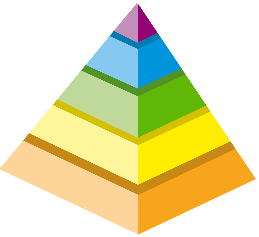 The Pyramid Model graphic